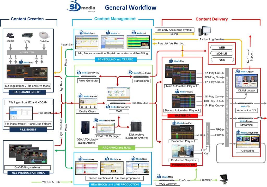 Workflow V.7.0